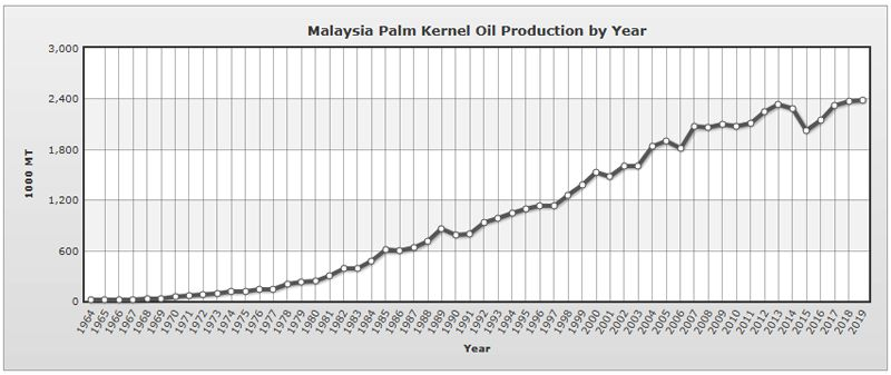 palm kernel oil production in Malaysia by year