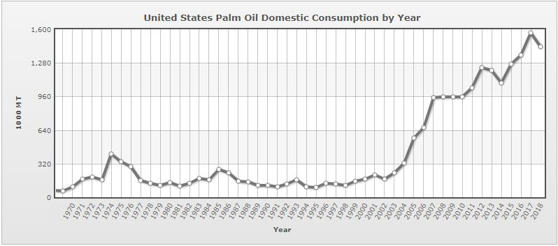 United States palm oil domestic consumption by year