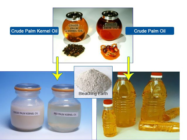 bleached palm oil and kernel oil