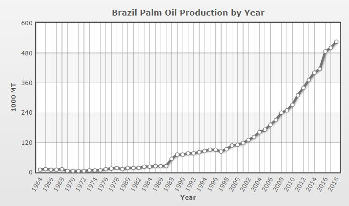 Brazil palm oil production by year