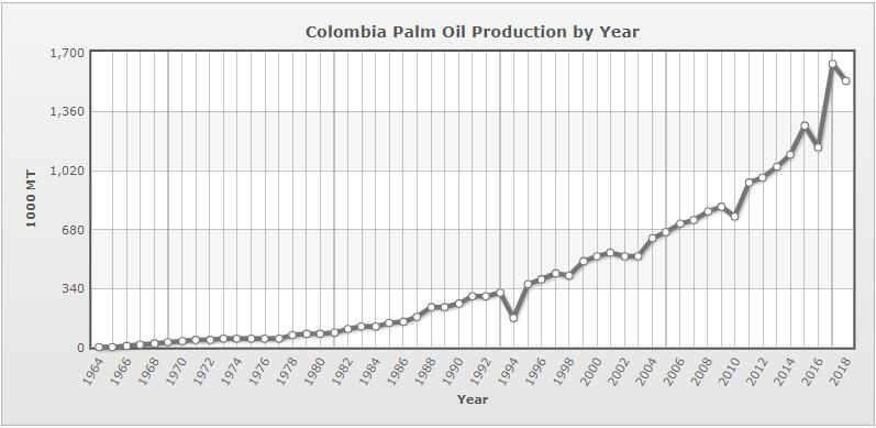 Colombia palm oil production by year