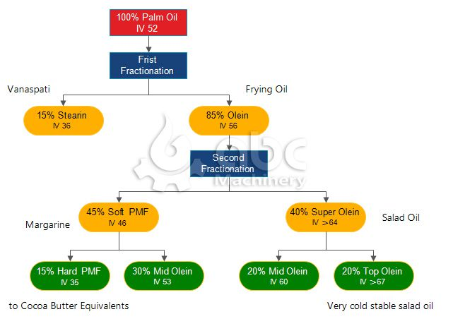 fractionation of palm oil