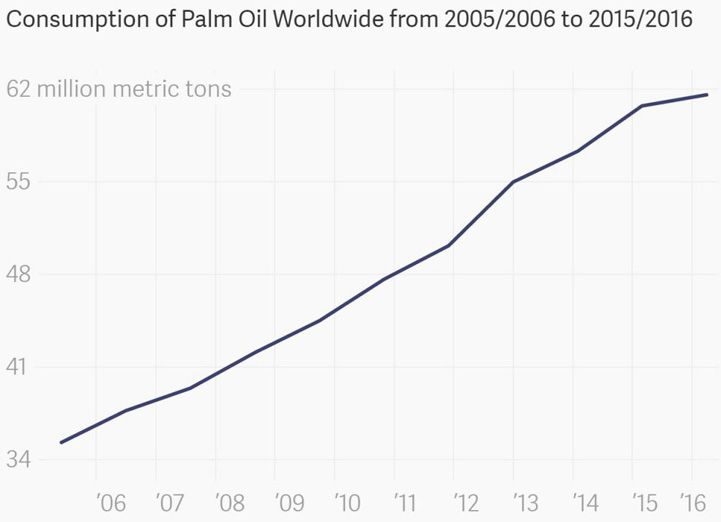 increasing consumption of palm oil