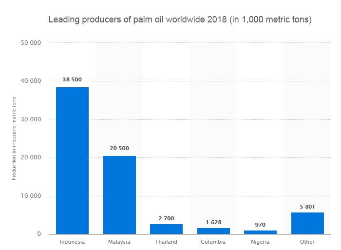 leading palm oil producer worldwide