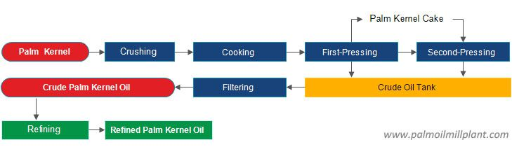 palm kernel oil extraction process design