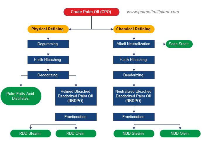 palm kernel oil refining and fractionation process