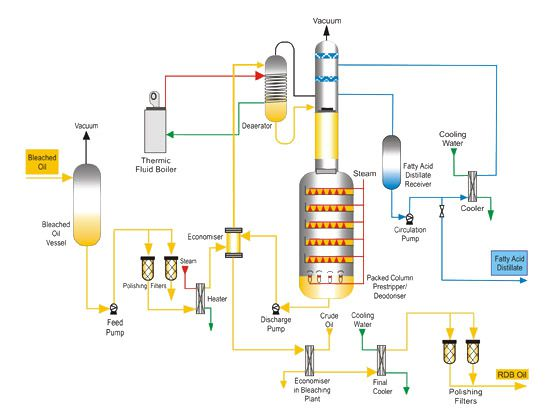 Palm Oil Refinery Plant Manufacturing Vegetable Oil Products