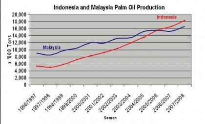 Palm Pil Milling Machine Cost in Indonesia and Malaysia