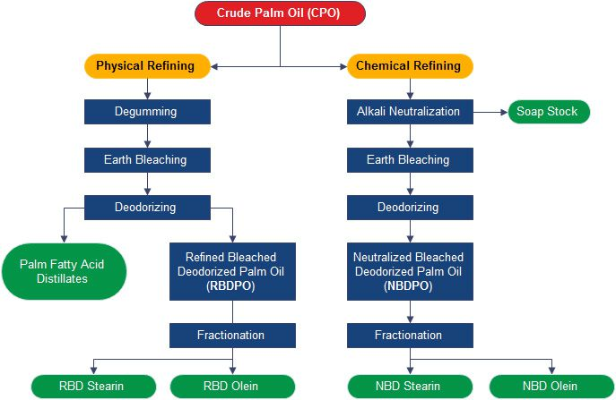 palm oil refining flow chart