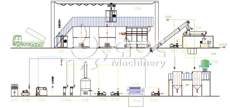 small scale palm oil production plant layout design