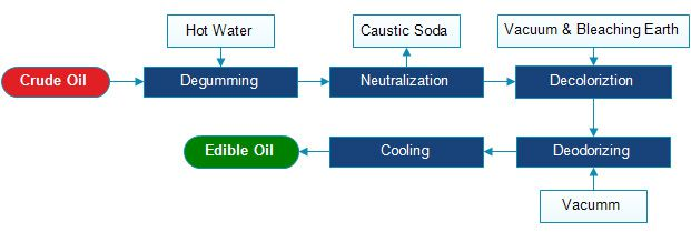 small scale palm oil refining process