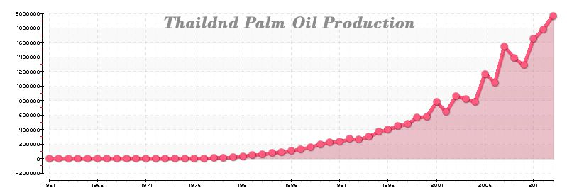 palm oil production growth in Thailand